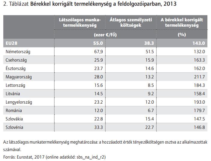 forrás: Galgóczi Béla: Miért esedékes egy béremelés Közép-Kelet Európában