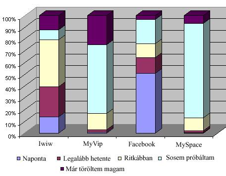 Milyen gyakran használ közösségi oldalakat?