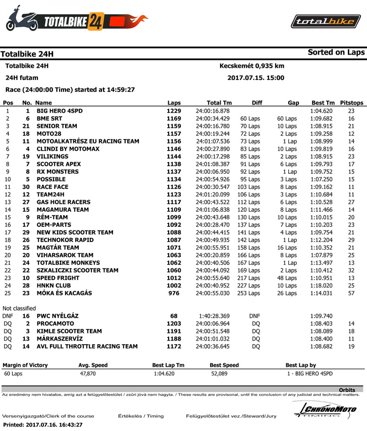 totalbike24 final