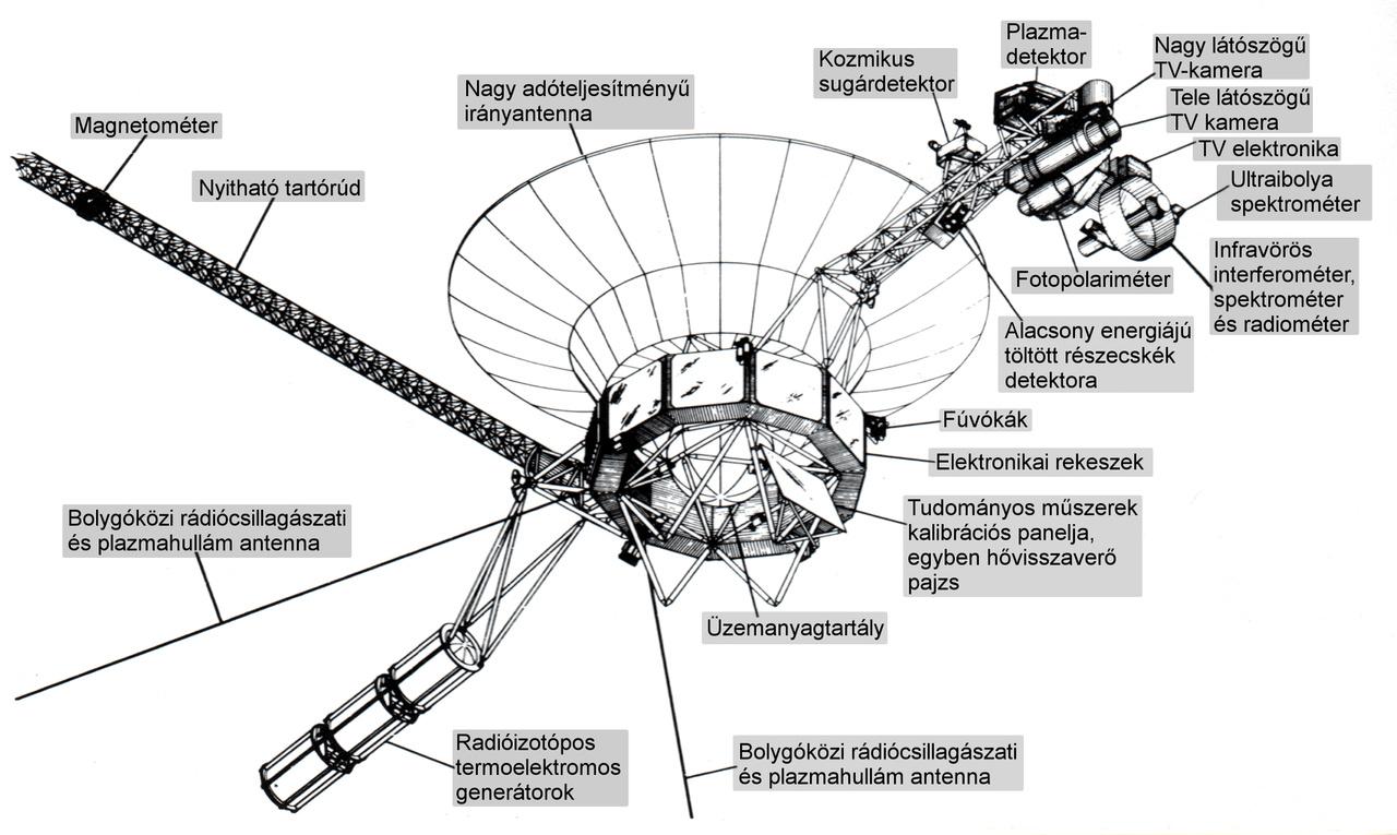 A Voyager űrszondák fő részei.