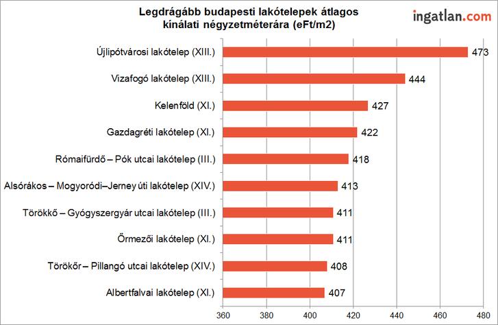 Legdrágább budapesti lakótelepek.png