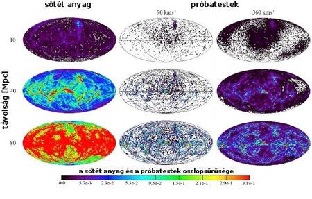 A sötét anyag (bal oldali oszlop) és a próbatestek eloszlása különböző kezdősebességek (középső és jobb oldali oszlop) mellett. A fehér pixelek olyan területeket jelölnek, ahol nem jelentek meg próbatestek, vagy a sötét anyag oszlopsűrűsége kisebb a szimuláció felbontásánál. Bár a próbatestek sűrűségének maximuma nem nagyon változik, egy jól látható háttér alakul ki belőlük, amint a sebesség közelíti a szökési sebességet. 90 km/s-nál nagyjából csak a sötét anyag sűrűbb részeit rajzolják ki, magasabb sebességeknél azonban az eloszlásuk lassabban lesz izotróp, mint a sötét anyagé.