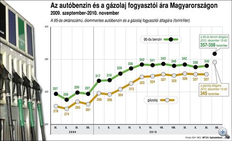 Az elmúlt 12 hónap átlagos üzemanyagárai