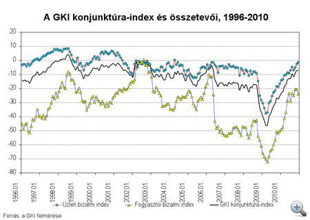 A GKI konjunktúra-index és összetevői, 1996-2010 - Klikk a nagyításhoz!