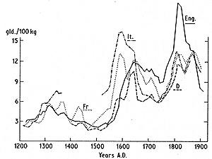 A búza árának változásai az 1200-as évektől