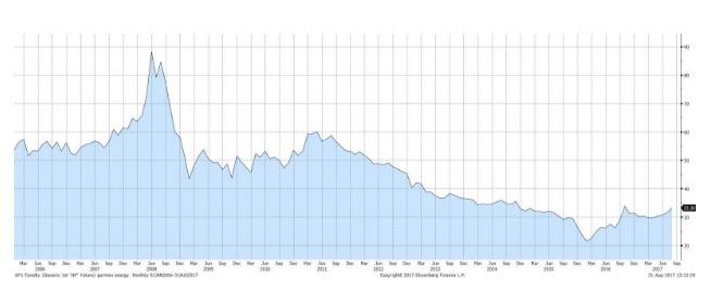 Német áramár alakulása (2006-2017)