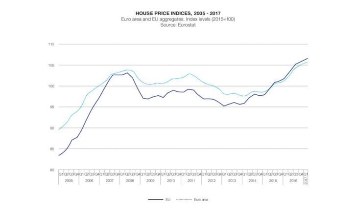 Lakásár-index alakulása az EU-ban és az eurózónában