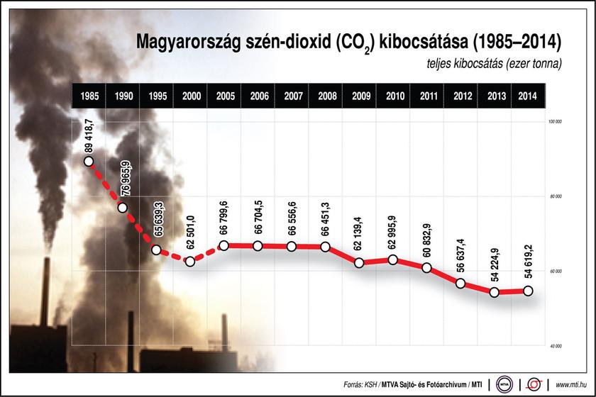 Magyarország javuló tendenciát mutat