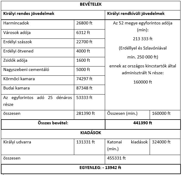 Forrás: C. Tóth Norbert (2016): A Magyar Királyság 1522. évi költségvetése. In.: Weisz Boglárka (ed.): Pénz, posztó, piac. Gazdaságtörténeti tanulmányok a magyar középkorról.