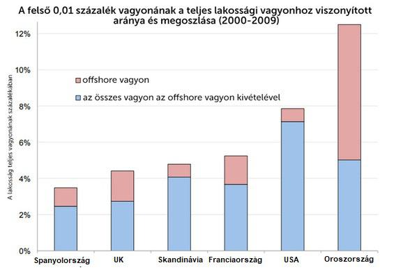 Forrás: Torslov, Wier, Zucman (2017)