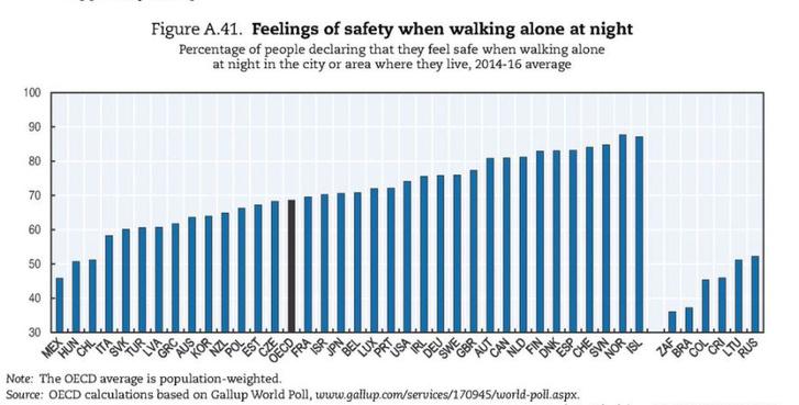 Azok aránya, akik biztonságban érzik magukat az utcán éjszaka