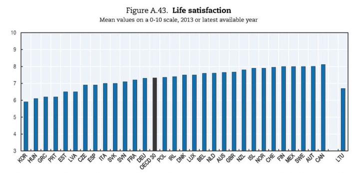 Mennyire elégedett az életével egy 0-10 közötti skálán?