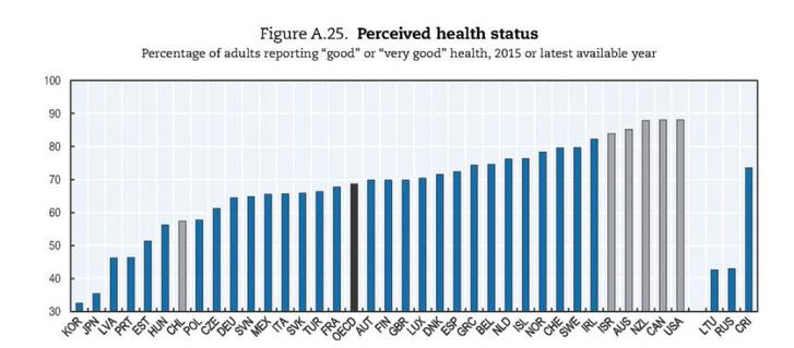 Azok aránya, akik jónak tartják az egészségi állapotukat.