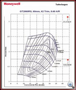 Egy turbo jellegdiagram. Függőleges tengelyen a nyomásviszony, vízszintesen a légtömeg áramlás. Ez minden turbo alapja.