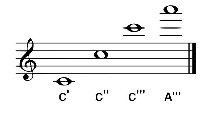A háromvonalas A a legmagasabb emberi hang, ami valaha elhangzott a Metben.