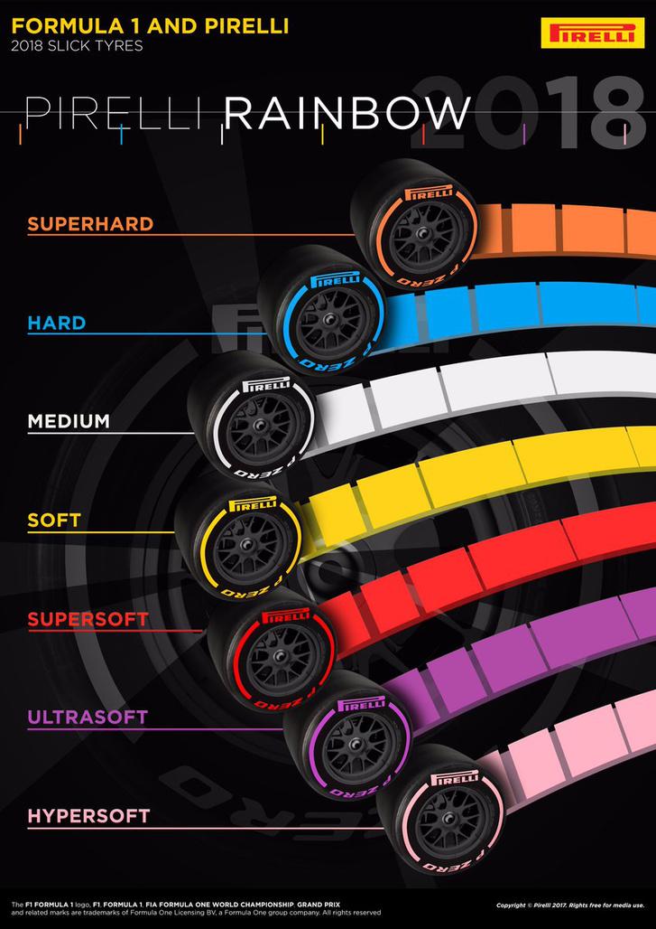 Az F1-es Pirelli-szivárvány