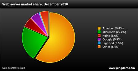 Webszerverek megoszlása 2010-ben