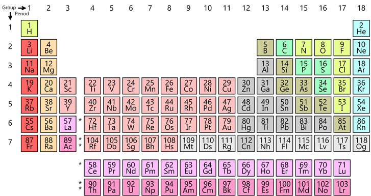 1205px-Simple Periodic Table Chart-en.svg.png