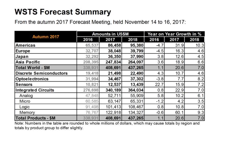 2016-os és 2017-es éves adatok összehasonlítása, valamint prognózis 2018-ra