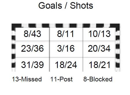 A spanyol válogatott lövőteljesítménye  (forrás: ihf.info)