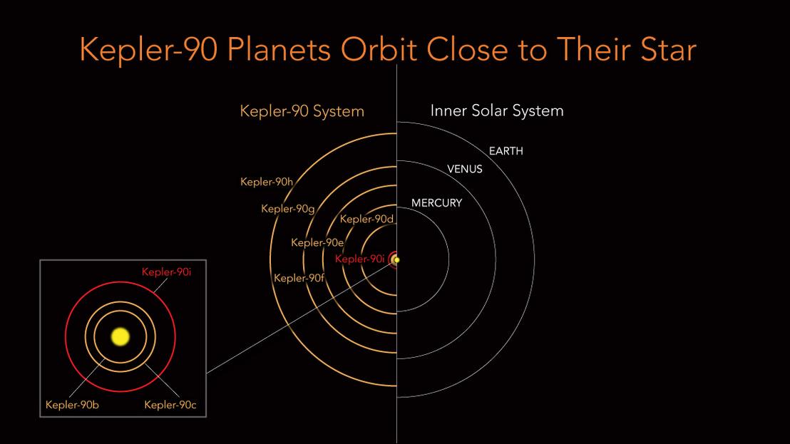 A Kepler-90 rendszer központi csillagához közel keringő öt bolygó pályája összehasonlítva a Naprendszer belső bolygóinak pályájával