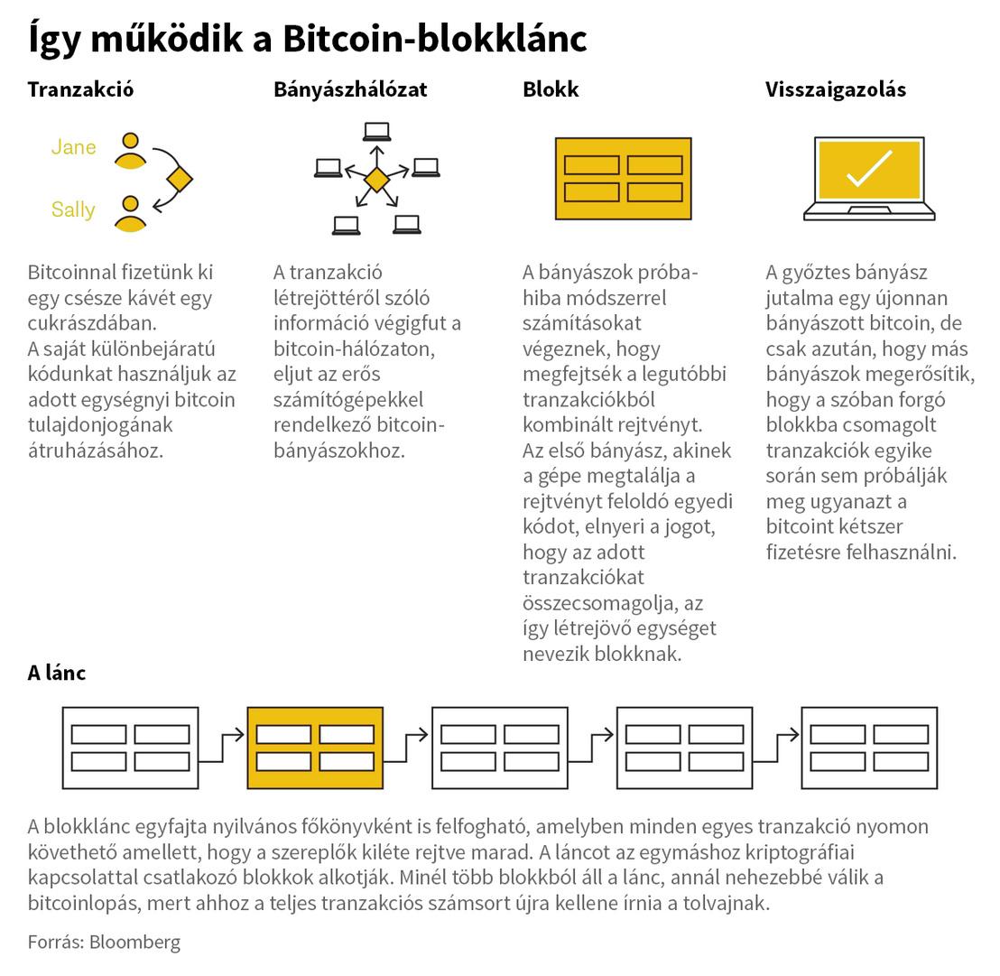 a bitcoinok bevétele valós