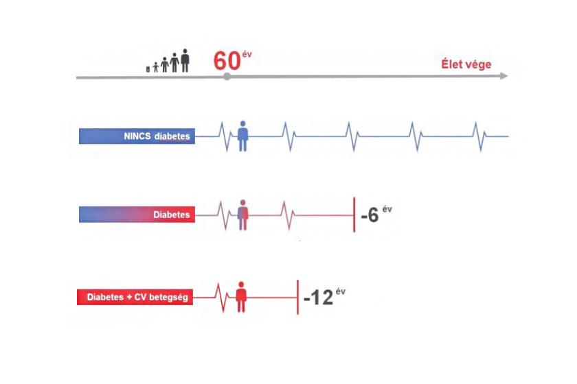 A 2-es típusú cukorbetegségben és szív-, illetve érrendszeri betegségekben szenvedő betegek még mindig évekkel korábban halnak meg egészséges társaikhoz képest.