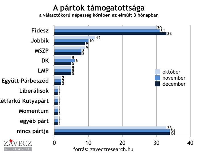partok-tamogatottsaga-valasztokoru-utobbi-3-honap-1200x900  11