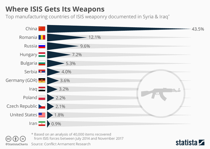 chartoftheday 12330 where isis gets its weapons n