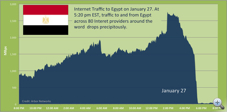 Egyiptomi internetforgalmi grafikon