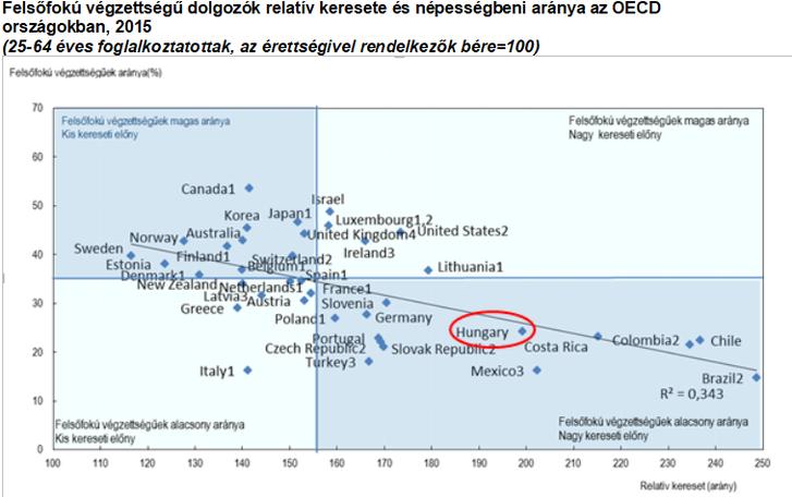 Forrás: OECD (2017): Education at a glance 2017, OECD: Paris. A6.1. tábla (www.oecd.org/education/education-at-a-glance-19991487.htm, utolsó frissítés: 2017. július 17.) Magyarázatok: 1. A referenciaév nem 2015, 2. A viszonyítási alapbe a nem érettségivel rendelkező középfokú végzettségűek is beletartoznak 3. Nettó keresetek