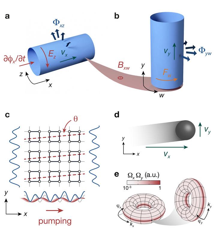 A 4d-s kvantum Hall-effektus illetve a a 2D-s töltéspumpa szemléltetése