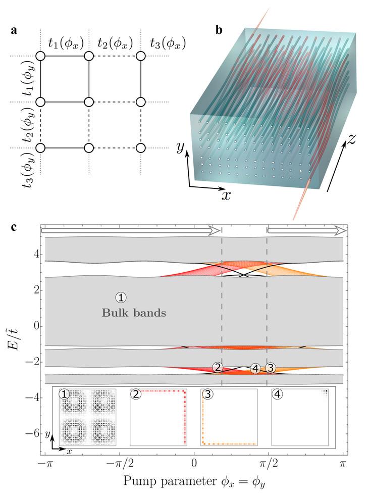 Az amerikai kutatók kétdimenziós topológiai pumpája, a hozzá alkotott üvegeszköz, és az élekről, sarkakról ugráló fotonok megjelenése
