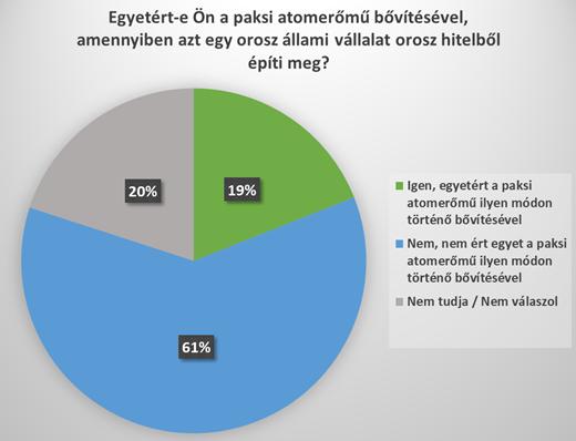 Forrás: Greenpeace, Závecz Intézet