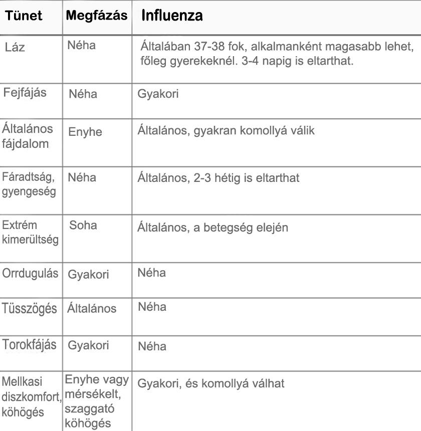megfazas-vagy-influenza-tunetek