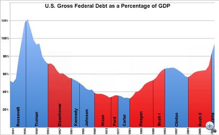 Az USA államadóssága a GDP függvényében, az egyes elnökségek idején