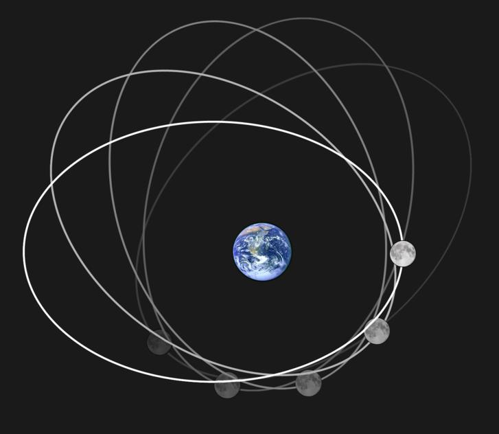 A Hold Föld körüli pályája, illetve annak elfordulása