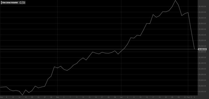 Dow 2017 novembertől, forrás: teletrader