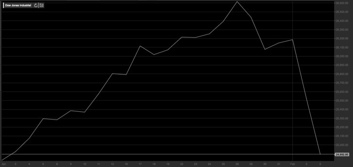 Dow 2018 januártól, forrás: teletrader