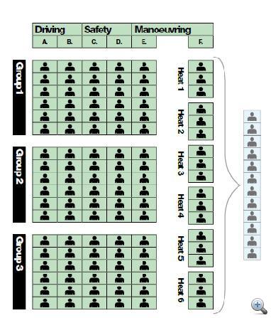 A tizenkét döntős kiválasztásának forgatókönyve és feladatai