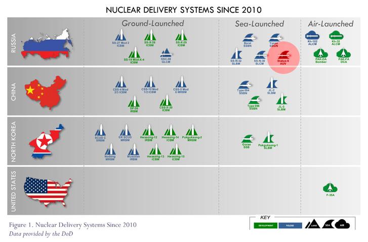 Az új nukleáris torpedó az NPR egyik összehasonlító ábráján
