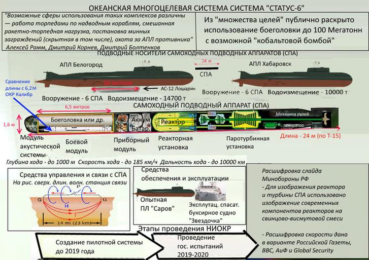 A Kanyon egy internetre tavaly kikerült orosz metszeti ábrán