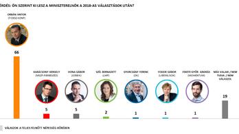 Nézőpont: Nem csökkent a Fidesz népszerűsége Hódmezővásárhely után