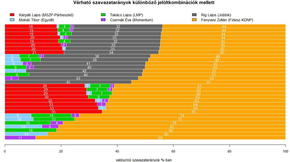 VES03 graf