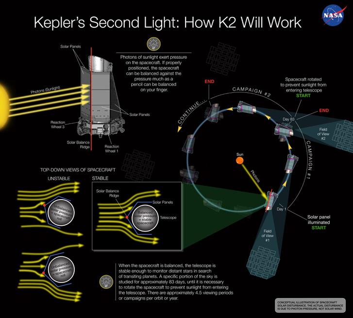 A K2 misszió működése, irányban tartás a Nap sugárnyomásának segítségével. Forrás: NASA Ames/W. Stenzel