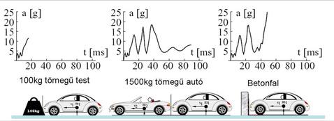 Az autó lassulása 40 km/h sebességgel különböző tárgyakkal ütközve