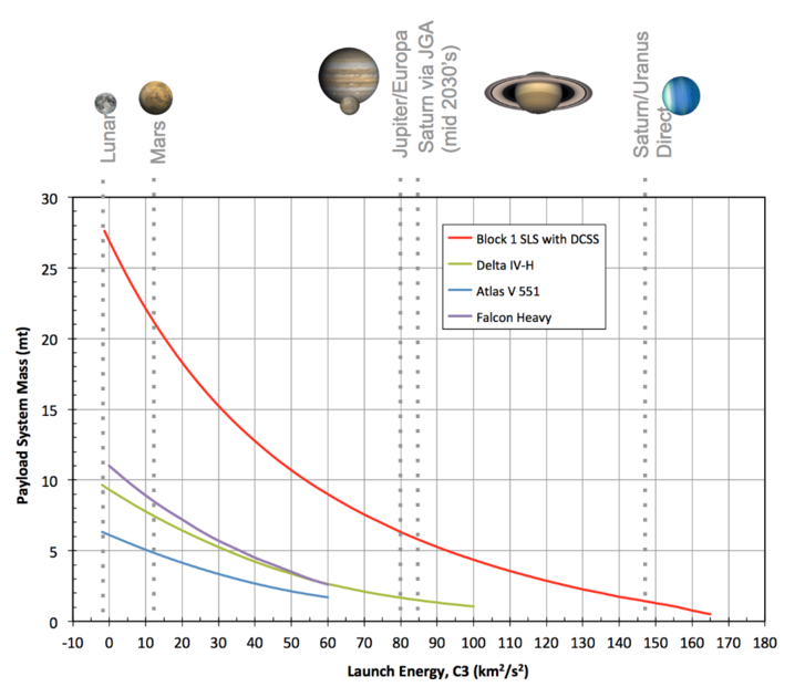 Összehasonlító grafikon az egyes rakéták által hordozható hasznos terhekről, a szükséges energia és a Naprendszeren belül távolságok függvényében
