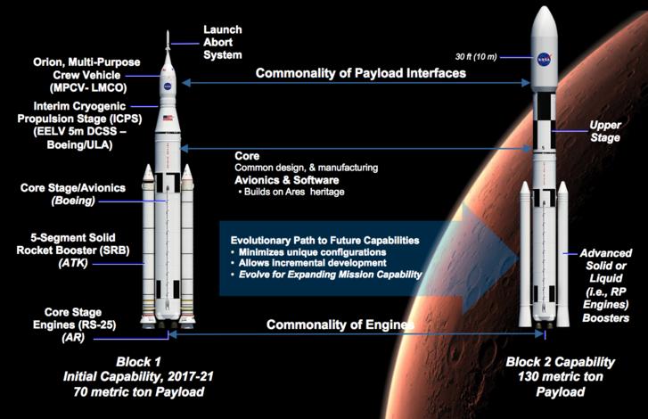 Két SLS konfuguráció, még abból az időből, amikor a Mars volt az egyik elsődleges cél