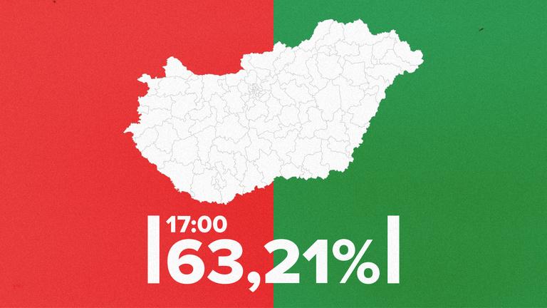 63,21 százalékos a részvétel 17 órakor