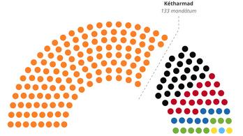 Megvan a kétharmad a Fidesznek